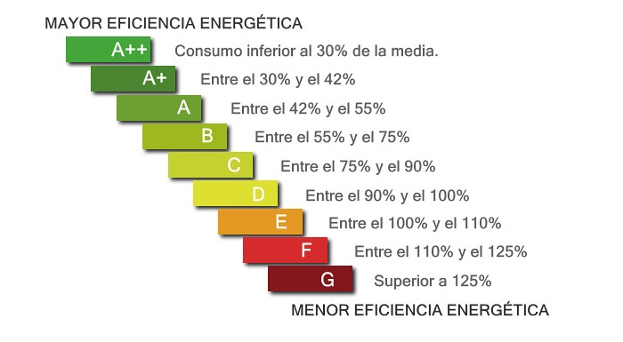 Ahorrar Consumo Energetico