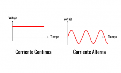 Corriente alterna vs Corriente continua